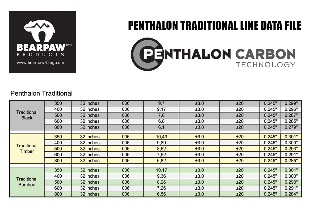 penthalon-traditional-line-data-file